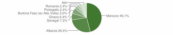Grafico cittadinanza stranieri - Casto 2010