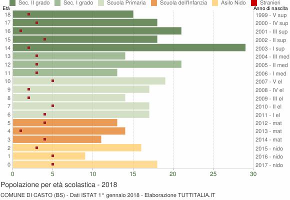 Grafico Popolazione in età scolastica - Casto 2018