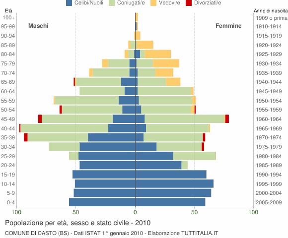 Grafico Popolazione per età, sesso e stato civile Comune di Casto (BS)