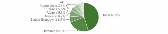 Grafico cittadinanza stranieri - Commessaggio 2019