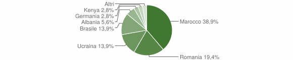 Grafico cittadinanza stranieri - Gromo 2019
