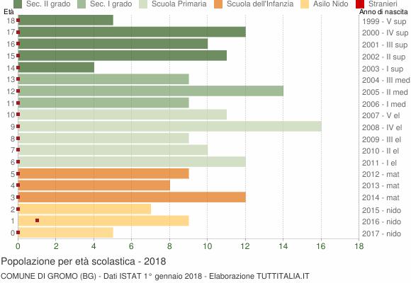 Grafico Popolazione in età scolastica - Gromo 2018