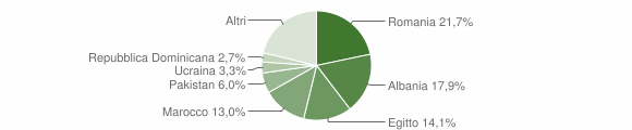 Grafico cittadinanza stranieri - Marcignago 2019
