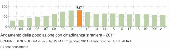 Grafico andamento popolazione stranieri Comune di Nuvolera (BS)