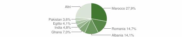 Grafico cittadinanza stranieri - Nuvolera 2009