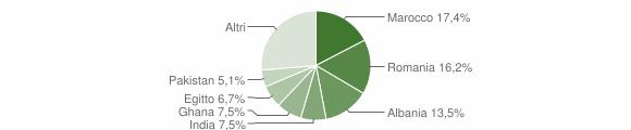 Grafico cittadinanza stranieri - Nuvolera 2016