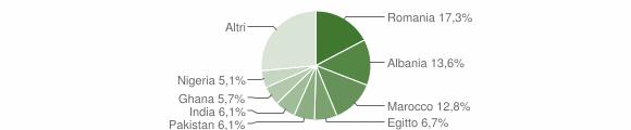 Grafico cittadinanza stranieri - Nuvolera 2018