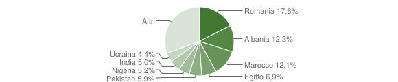Grafico cittadinanza stranieri - Nuvolera 2019