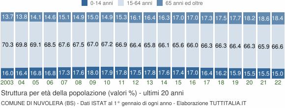 Grafico struttura della popolazione Comune di Nuvolera (BS)