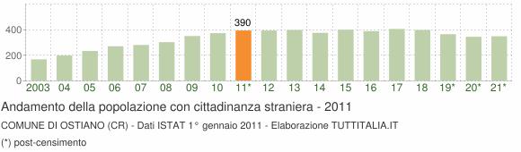 Grafico andamento popolazione stranieri Comune di Ostiano (CR)