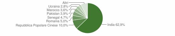 Grafico cittadinanza stranieri - Ostiano 2019