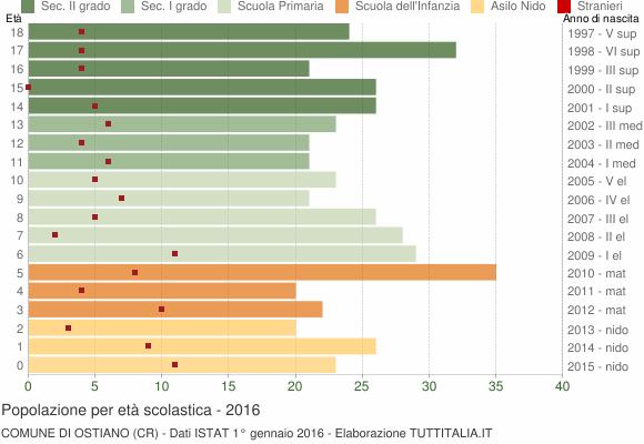 Grafico Popolazione in età scolastica - Ostiano 2016