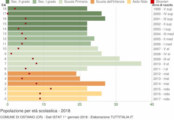 Grafico Popolazione in età scolastica - Ostiano 2018
