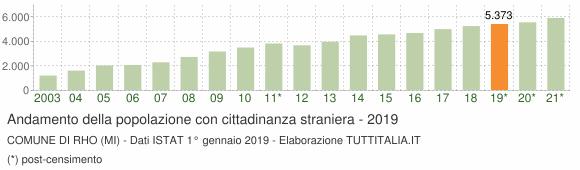 Grafico andamento popolazione stranieri Comune di Rho (MI)