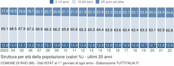 Grafico struttura della popolazione Comune di Rho (MI)