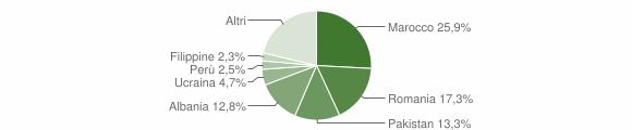Grafico cittadinanza stranieri - Rovellasca 2018