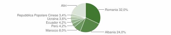 Grafico cittadinanza stranieri - Stradella 2019