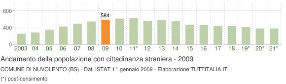 Grafico andamento popolazione stranieri Comune di Nuvolento (BS)