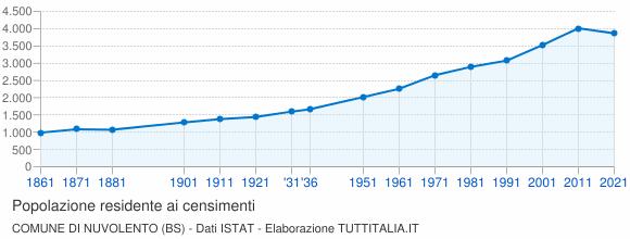 Grafico andamento storico popolazione Comune di Nuvolento (BS)