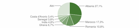 Grafico cittadinanza stranieri - Nuvolento 2009