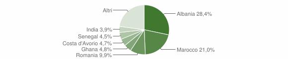 Grafico cittadinanza stranieri - Nuvolento 2012