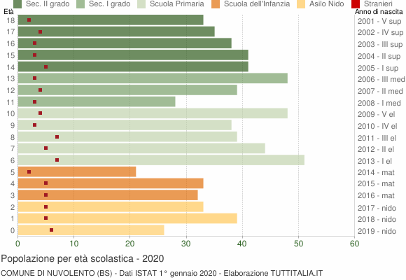 Grafico Popolazione in età scolastica - Nuvolento 2020