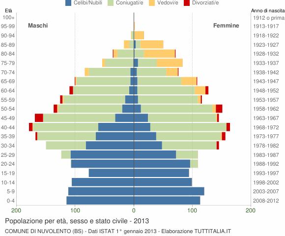 Grafico Popolazione per età, sesso e stato civile Comune di Nuvolento (BS)