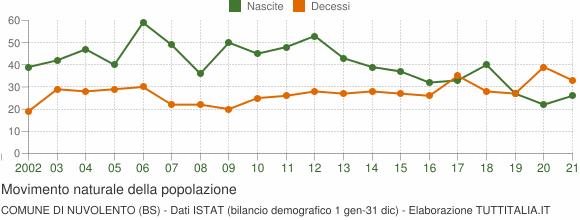 Grafico movimento naturale della popolazione Comune di Nuvolento (BS)