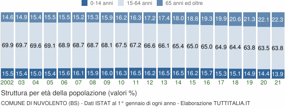 Grafico struttura della popolazione Comune di Nuvolento (BS)