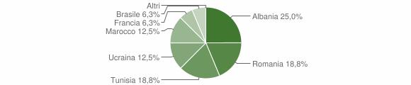 Grafico cittadinanza stranieri - Prestine 2010