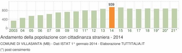 Grafico andamento popolazione stranieri Comune di Villasanta (MB)
