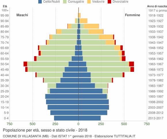 Grafico Popolazione per età, sesso e stato civile Comune di Villasanta (MB)