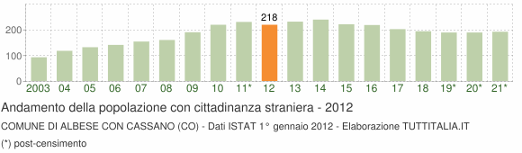 Grafico andamento popolazione stranieri Comune di Albese con Cassano (CO)