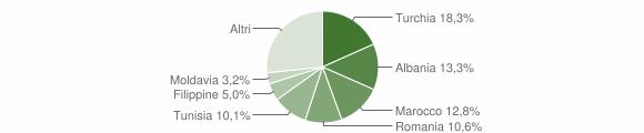 Grafico cittadinanza stranieri - Albese con Cassano 2012