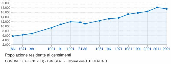 Grafico andamento storico popolazione Comune di Albino (BG)