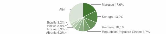Grafico cittadinanza stranieri - Albino 2019