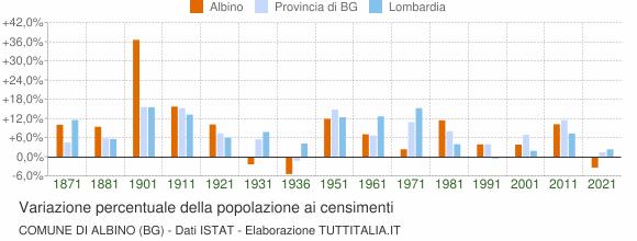 Grafico variazione percentuale della popolazione Comune di Albino (BG)