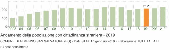 Grafico andamento popolazione stranieri Comune di Almenno San Salvatore (BG)