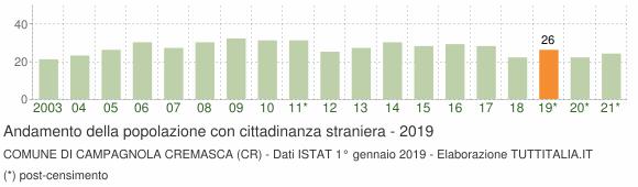 Grafico andamento popolazione stranieri Comune di Campagnola Cremasca (CR)