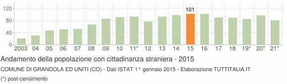 Grafico andamento popolazione stranieri Comune di Grandola ed Uniti (CO)