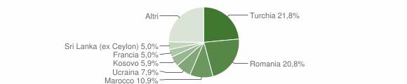 Grafico cittadinanza stranieri - Grandola ed Uniti 2015