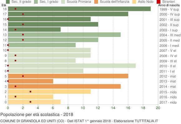 Grafico Popolazione in età scolastica - Grandola ed Uniti 2018