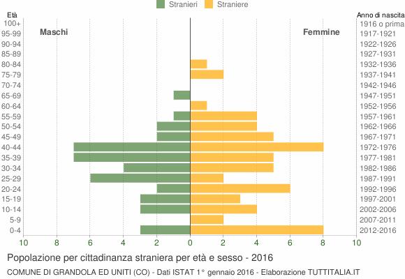 Grafico cittadini stranieri - Grandola ed Uniti 2016