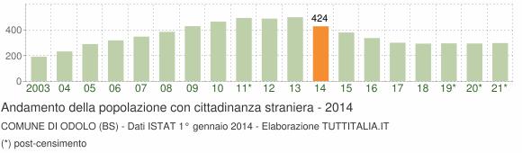 Grafico andamento popolazione stranieri Comune di Odolo (BS)