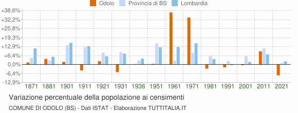 Grafico variazione percentuale della popolazione Comune di Odolo (BS)