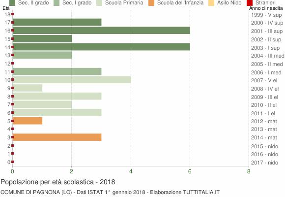 Grafico Popolazione in età scolastica - Pagnona 2018