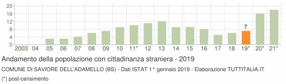 Grafico andamento popolazione stranieri Comune di Saviore dell'Adamello (BS)