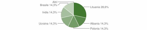 Grafico cittadinanza stranieri - Saviore dell'Adamello 2009