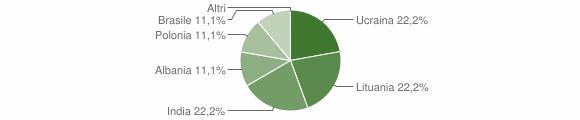 Grafico cittadinanza stranieri - Saviore dell'Adamello 2010