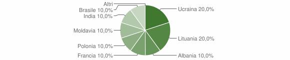 Grafico cittadinanza stranieri - Saviore dell'Adamello 2011